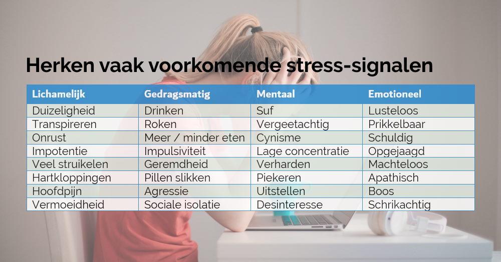 Herken jij enkele van de vaak voorkomende stress-signalen? Ze komen voor op lichamelijk, gedragsmatig, mentaal en emotioneel gebied.